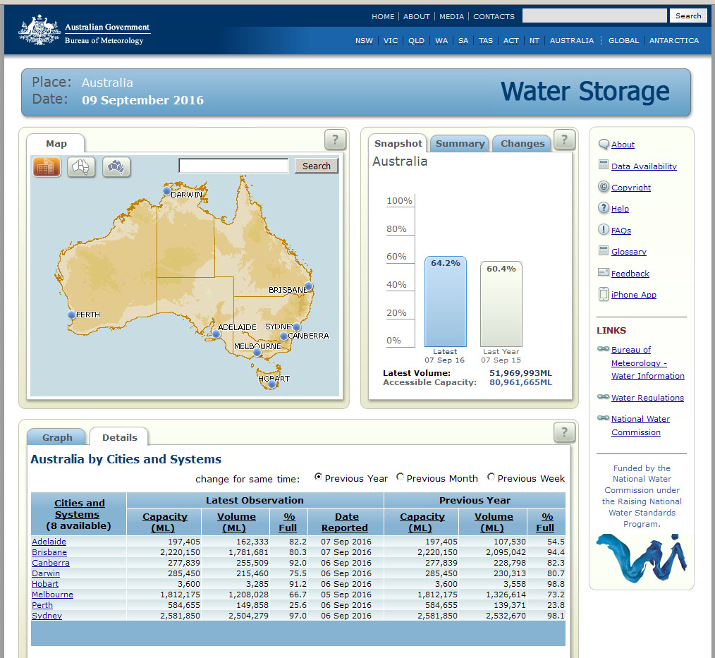 BOM water levels screenshot